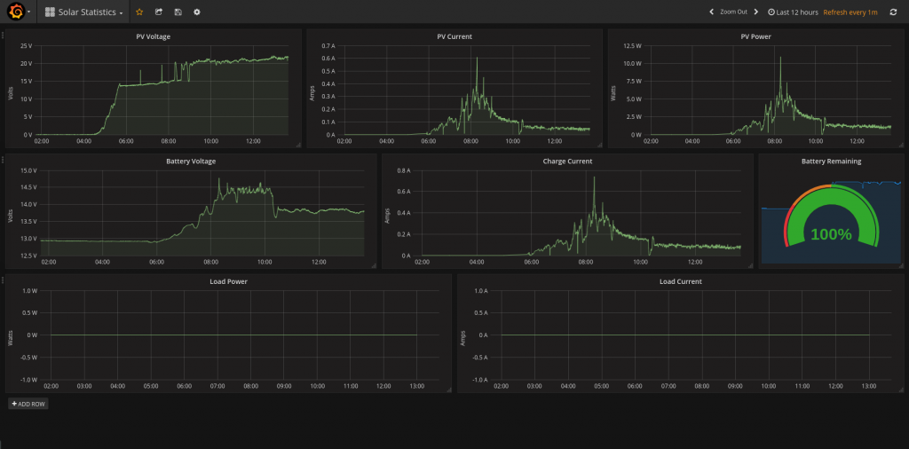 Using Grafana to get some pretty solar graphs